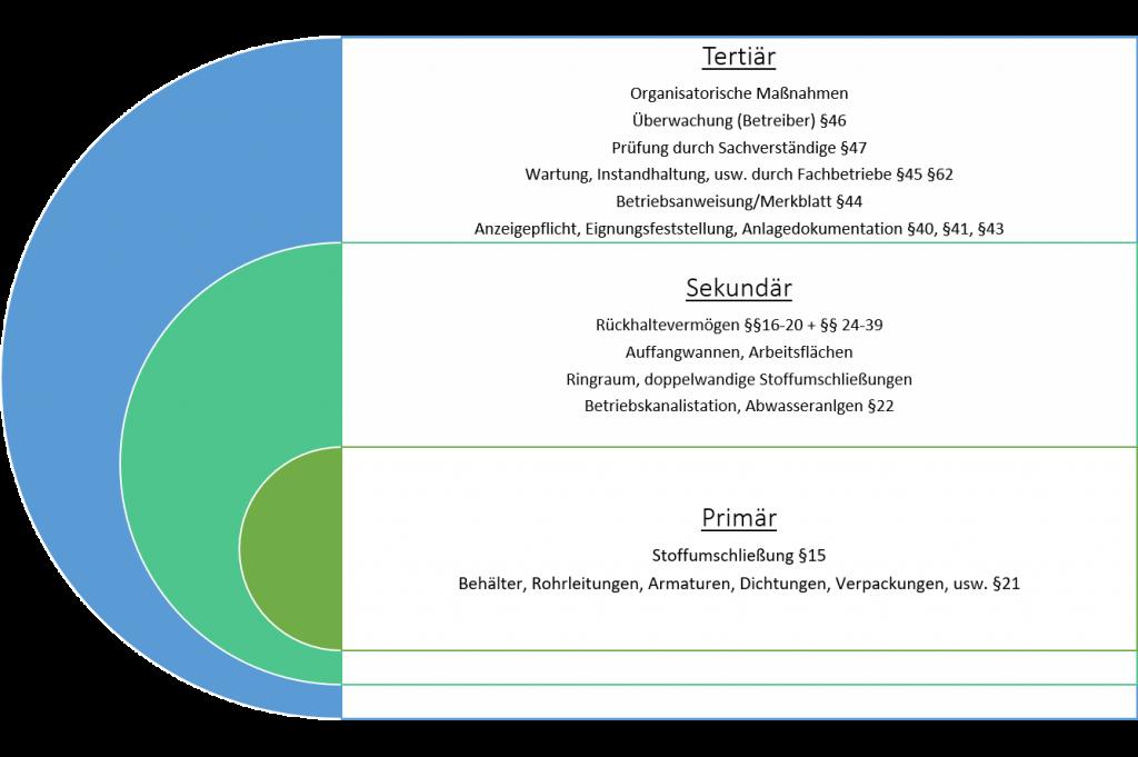 AwSV Schalenmodell