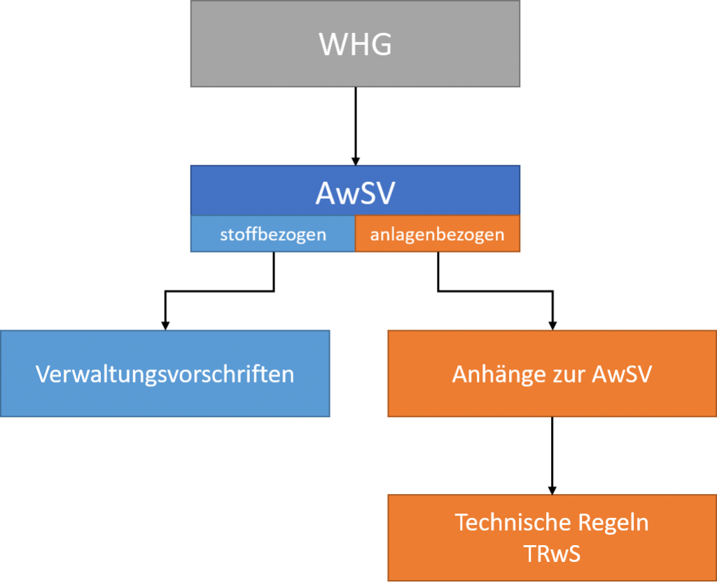 WHG Beziehung zur AwSV